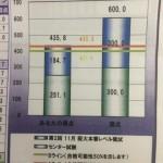 東進 第2回11月阪大本番レベル模試 結果