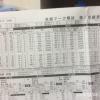 2014年度第3回 高校3年10月 河合塾全統マーク模試 結果
