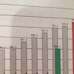 高校2年10月 東進 全国統一高校生テスト結果
