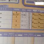 高校2年1月 進研模試総合学力テスト結果